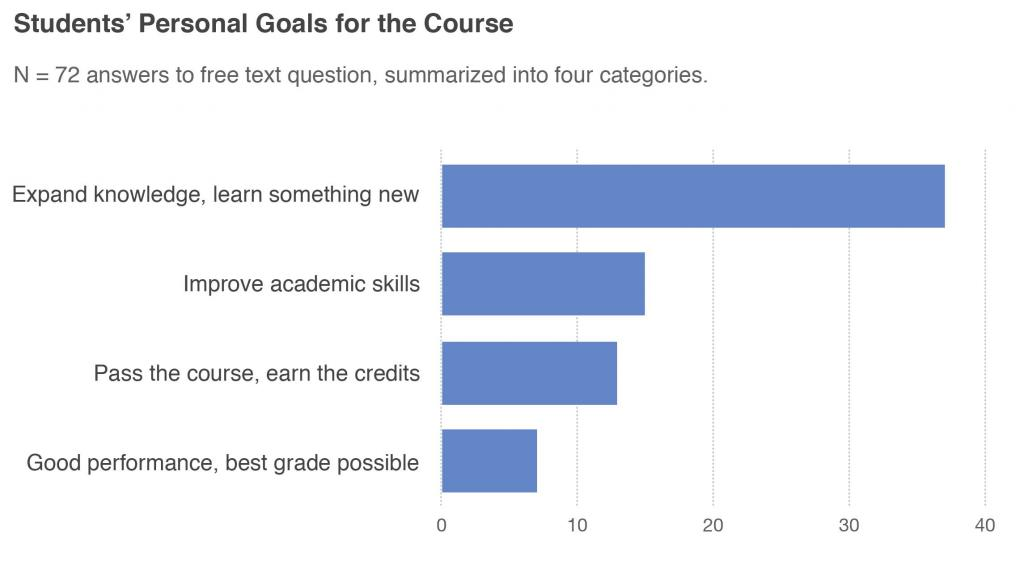 Students Personal Goals for the Course